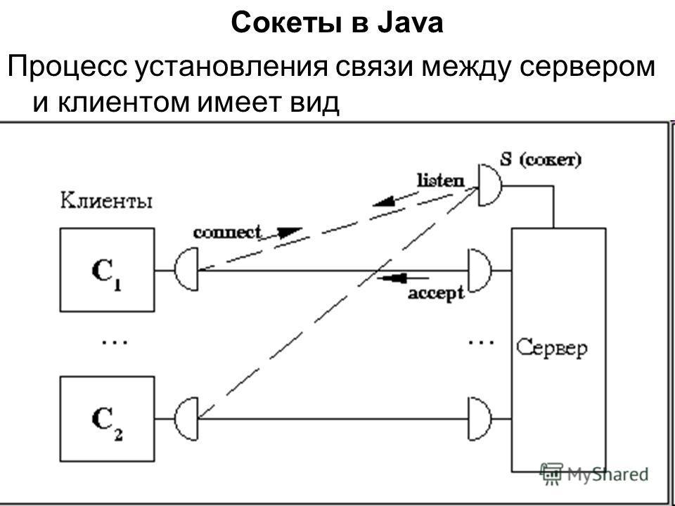 Сокеты в Java Процесс установления связи между сервером и клиентом имеет вид