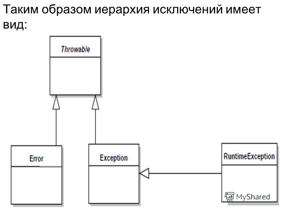 Таким образом иерархия исключений имеет вид: