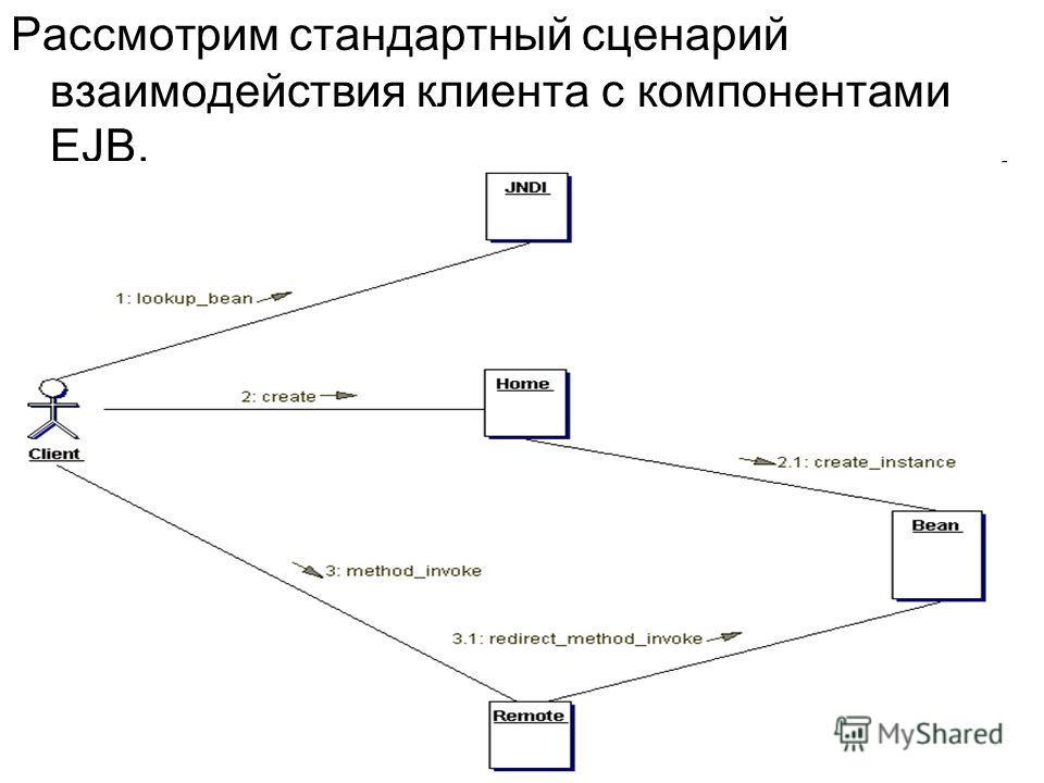 Рассмотрим стандартный сценарий взаимодействия клиента с компонентами EJB.
