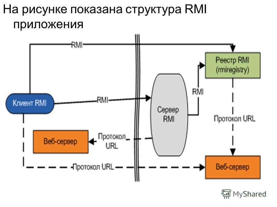 На рисунке показана структура RMI приложения