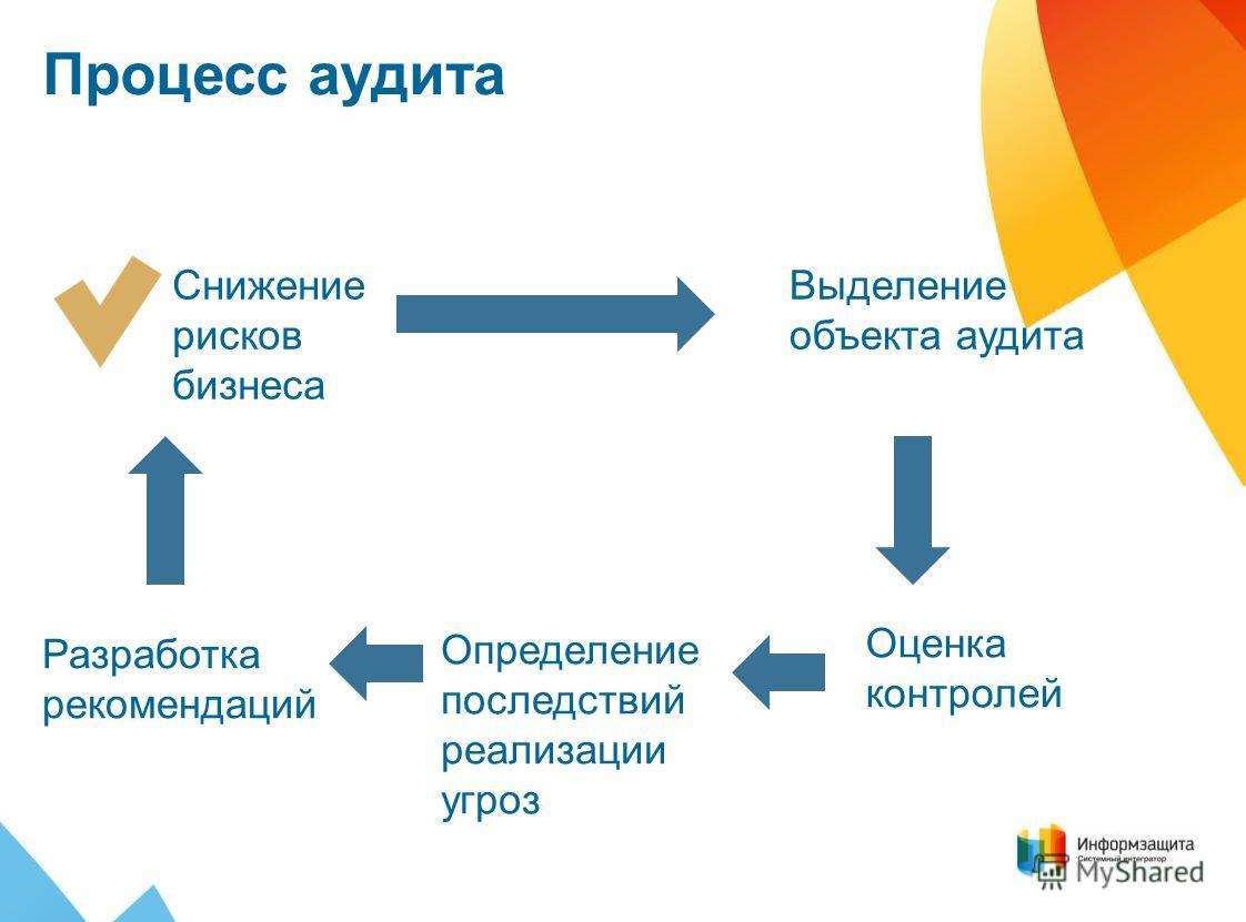 Процесс аудита Выделение объекта аудита Оценка контролей Определение последствий реализации угроз Разработка рекомендаций Снижение рисков бизнеса
