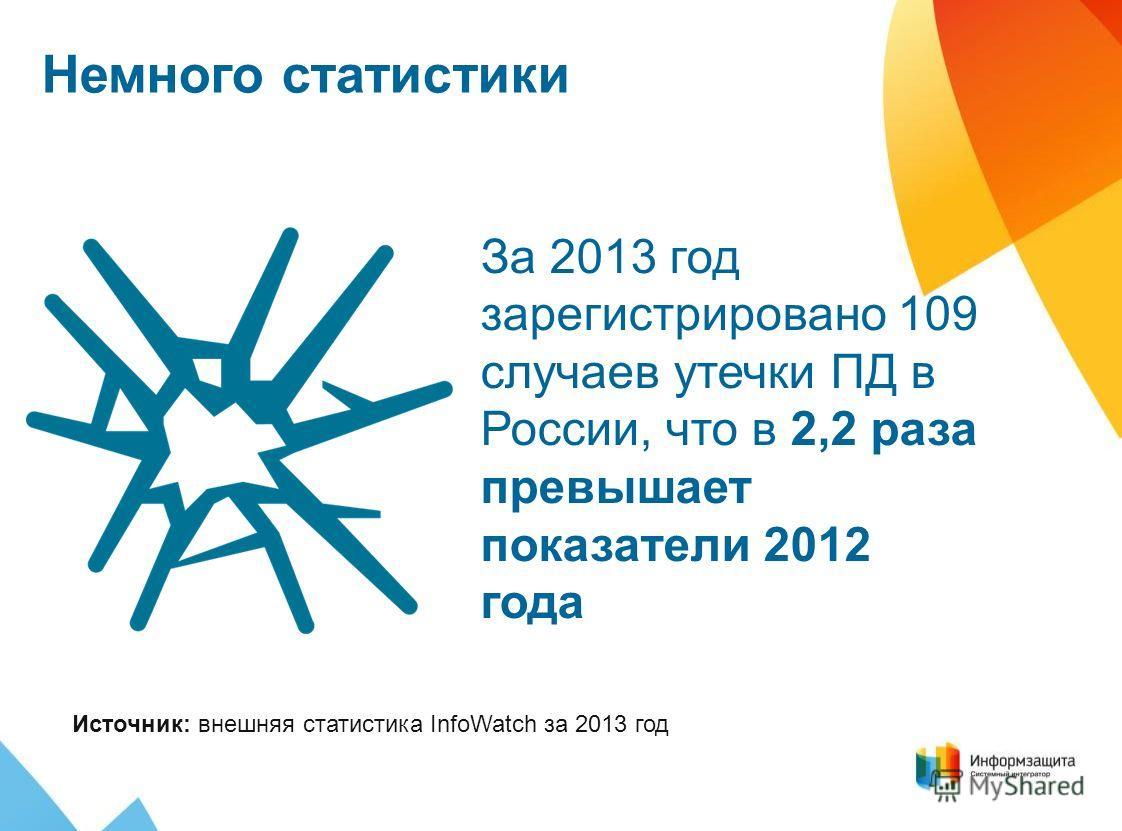 Немного статистики За 2013 год зарегистрировано 109 случаев утечки ПД в России, что в 2,2 раза превышает показатели 2012 года Источник: внешняя статистика InfoWatch за 2013 год