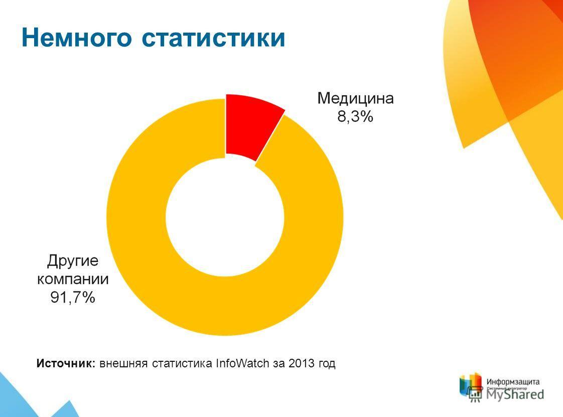 Немного статистики Источник: внешняя статистика InfoWatch за 2013 год