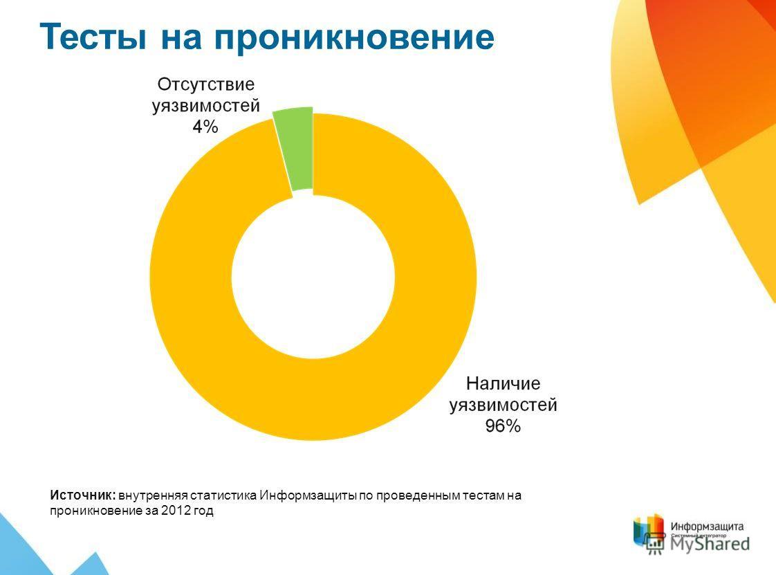 Тесты на проникновение Источник: внутренняя статистика Информзащиты по проведенным тестам на проникновение за 2012 год