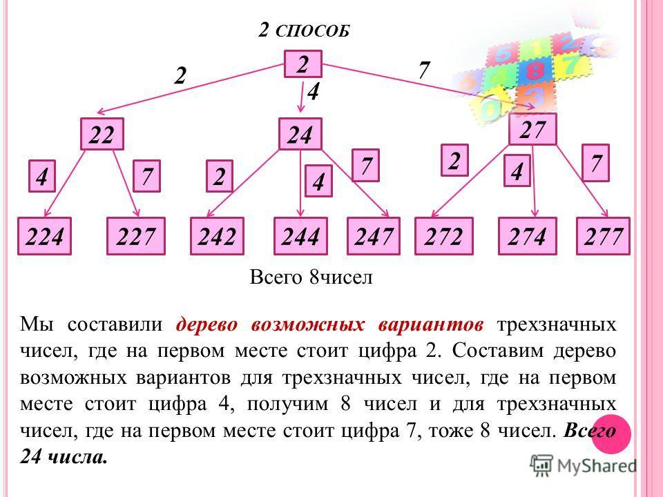 2 СПОСОБ 2 2 4 7 2224 27 47 224227 2 4 7 242244247 2 4 7 272274277 Всего 8чисел Мы составили дерево возможных вариантов трехзначных чисел, где на первом месте стоит цифра 2. Составим дерево возможных вариантов для трехзначных чисел, где на первом мес