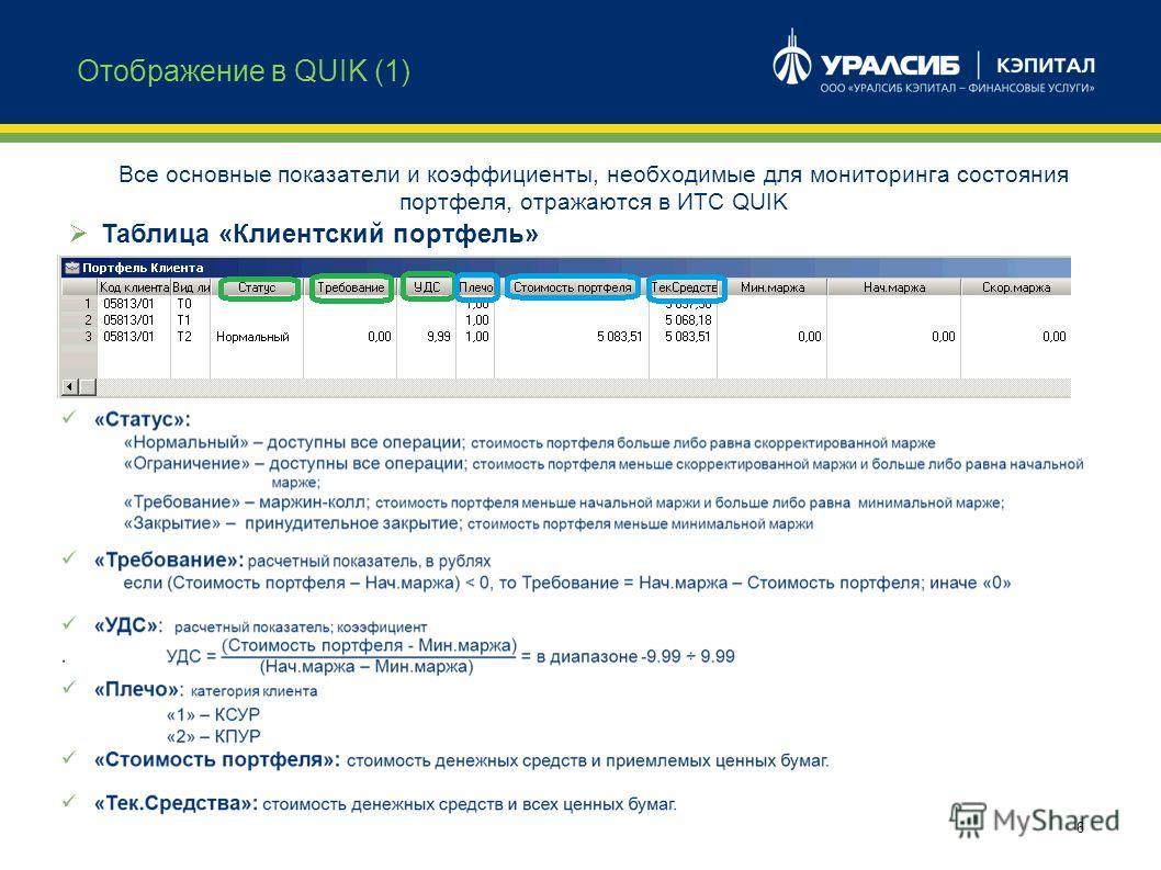 6 Все основные показатели и коэффициенты, необходимые для мониторинга состояния портфеля, отражаются в ИТС QUIK Отображение в QUIK (1) Таблица «Клиентский портфель»