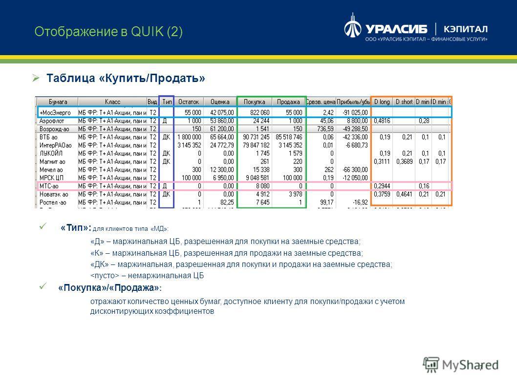 7 Отображение в QUIK (2) Таблица «Купить/Продать» «Тип»: для клиентов типа «МД»: «Д» – маржинальная ЦБ, разрешенная для покупки на заемные средства; «К» – маржинальная ЦБ, разрешенная для продажи на заемные средства; «ДК» – маржинальная, разрешенная