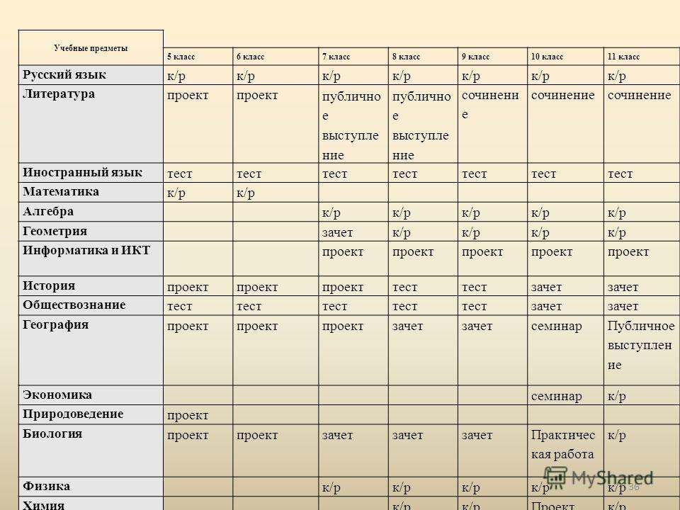 Учебные предметы 5 класс6 класс7 класс8 класс9 класс10 класс11 класс Русский язык к/р Литература проект публично е выступле ние сочинени е Иностранный язык тест Математика к/р Алгебра к/р Геометрия зачетк/р Информатика и ИКТ проект История проект тес
