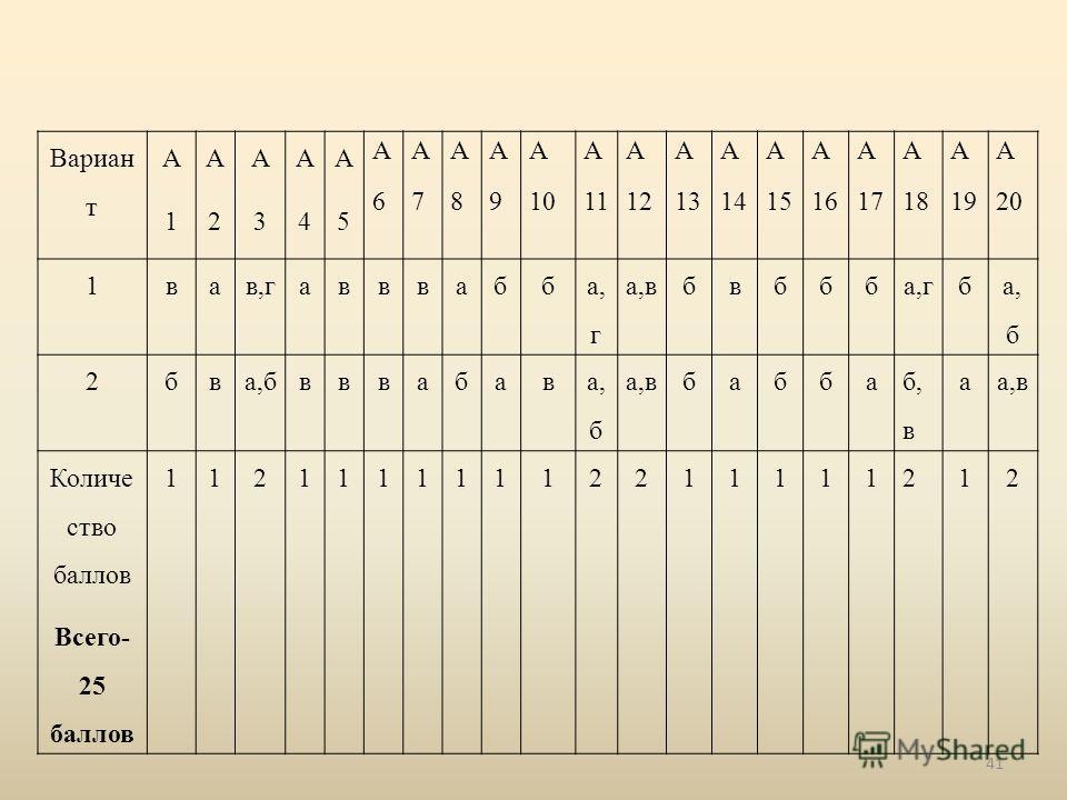 Вариан т А1А1 А2А2 А3А3 А4А4 А5А5 А6А6 А7А7 А8А8 А9А9 А 10 А 11 А 12 А 13 А 14 А 15 А 16 А 17 А 18 А 19 А 20 1вав,гавввабб а, г а,вбвббба,гб а, б 2бв вввабав а,вбабба б, в аа,в Количе ство баллов Всего- 25 баллов 11211111112211111212 41