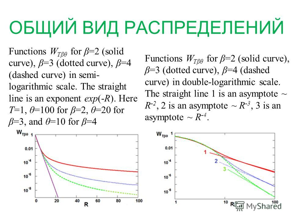 ОБЩИЙ ВИД РАСПРЕДЕЛЕНИЙ Functions W Tβθ for β=2 (solid curve), β=3 (dotted curve), β=4 (dashed curve) in semi- logarithmic scale. The straight line is an exponent exp(-R). Here T=1, θ=100 for β=2, θ=20 for β=3, and θ=10 for β=4 Functions W Tβθ for β=