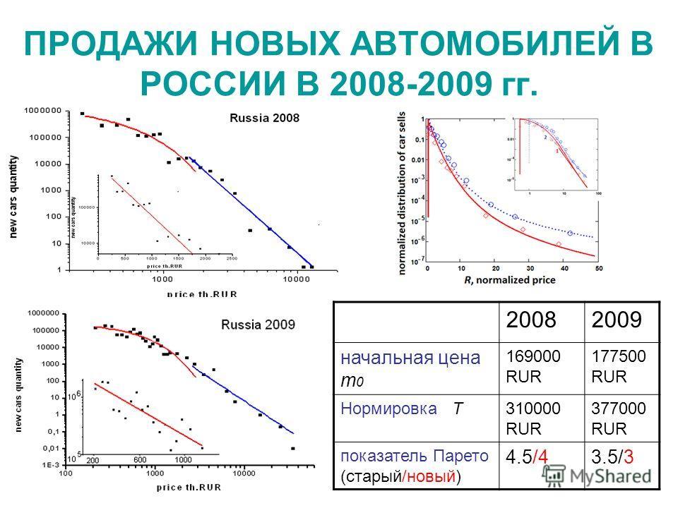 ПРОДАЖИ НОВЫХ АВТОМОБИЛЕЙ В РОССИИ В 2008-2009 гг. 20082009 начальная цена m 0 169000 RUR 177500 RUR Нормировка T310000 RUR 377000 RUR показатель Парето (старый/новый) 4.5/43.5/3