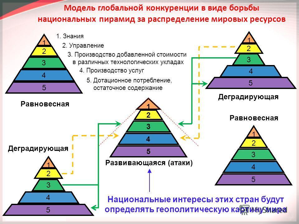 1 2 3 4 5 1 2 3 4 5 1 2 3 4 5 1 2 3 4 5 Равновесная Деградирующая Развивающаяся (атаки) 1 2 3 4 5 Модель глобальной конкуренции в виде борьбы национальных пирамид за распределение мировых ресурсов Национальные интересы этих стран будут определять гео