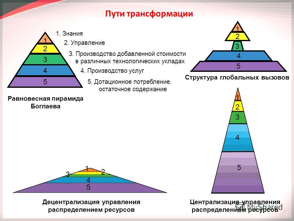 1 2 3 4 5 1 2 3 4 5 Равновесная пирамида Боглаева Централизация управления распределением ресурсов Структура глобальных вызовов Децентрализация управления распределением ресурсов Пути трансформации 1. Знания 2. Управление 3. Производство добавленной
