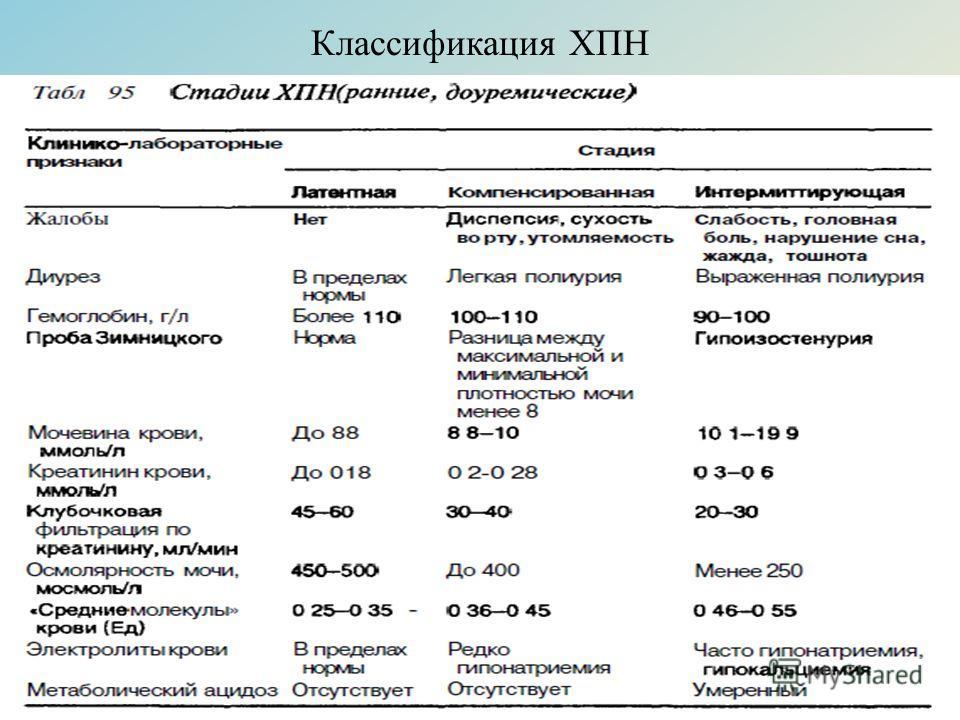 Классификация ХПН