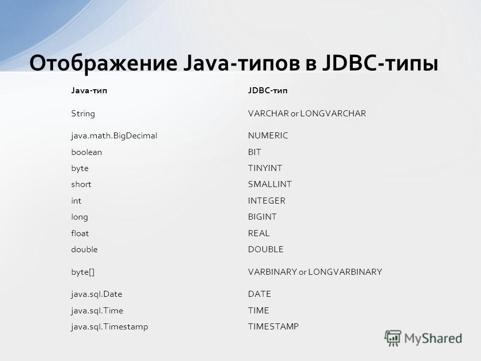 Отображение Java-типов в JDBC-типы Java-типJDBC-тип StringVARCHAR or LONGVARCHAR java.math.BigDecimalNUMERIC booleanBIT byteTINYINT shortSMALLINT intINTEGER longBIGINT floatREAL doubleDOUBLE byte[]VARBINARY or LONGVARBINARY java.sql.DateDATE java.sql
