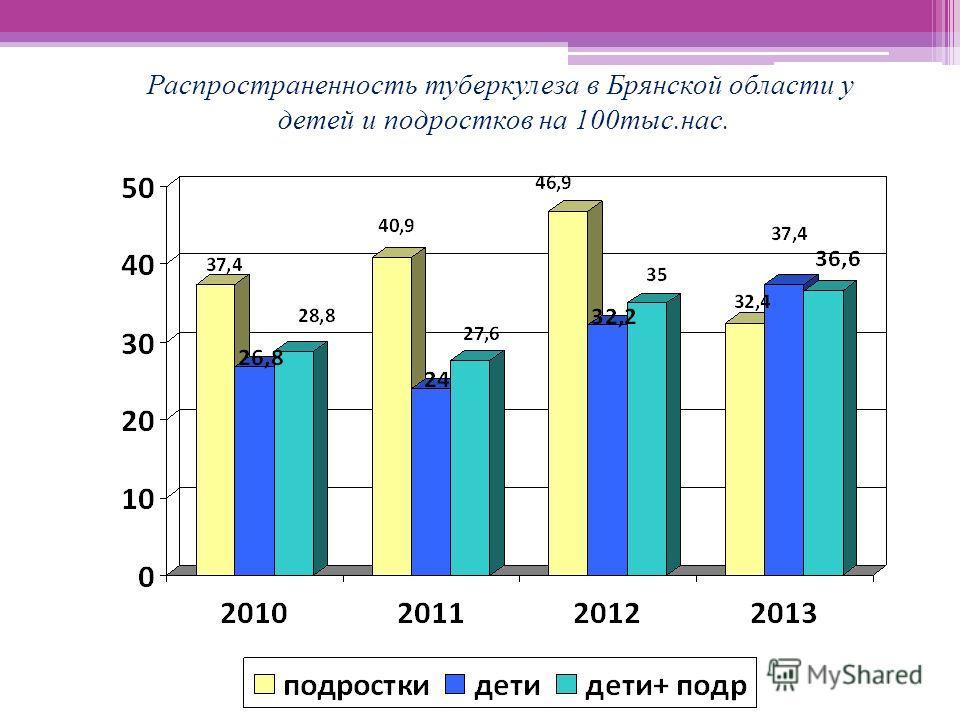 Распространенность туберкулеза в Брянской области у детей и подростков на 100тыс.нас.