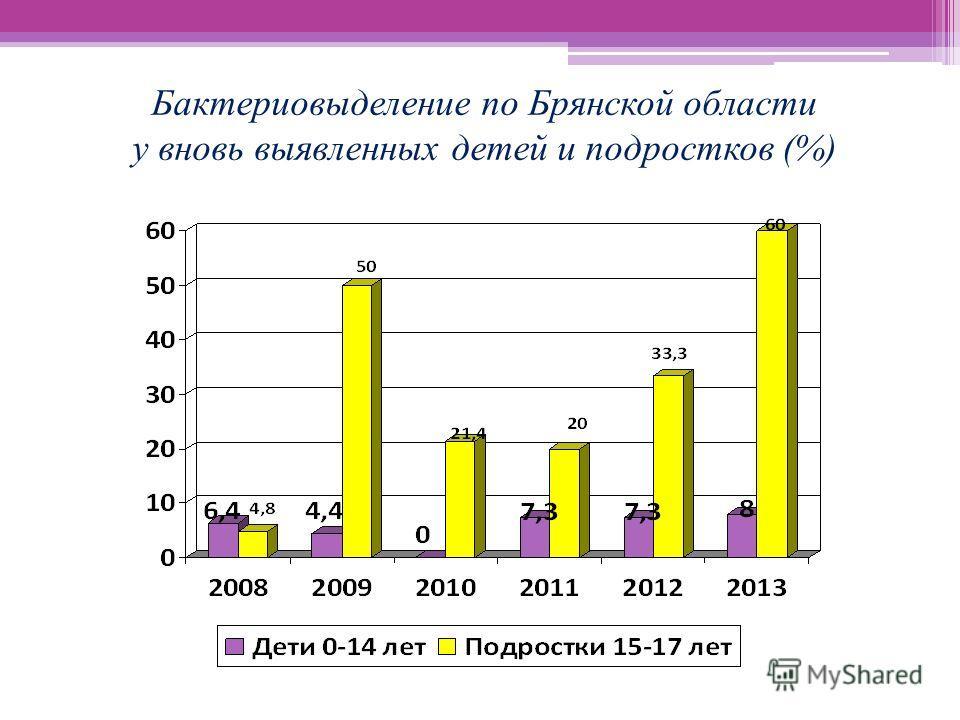 Бактериовыделение по Брянской области у вновь выявленных детей и подростков (%)