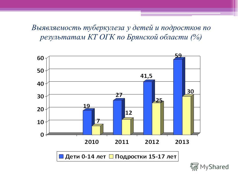 Выявляемость туберкулеза у детей и подростков по результатам КТ ОГК по Брянской области (%)