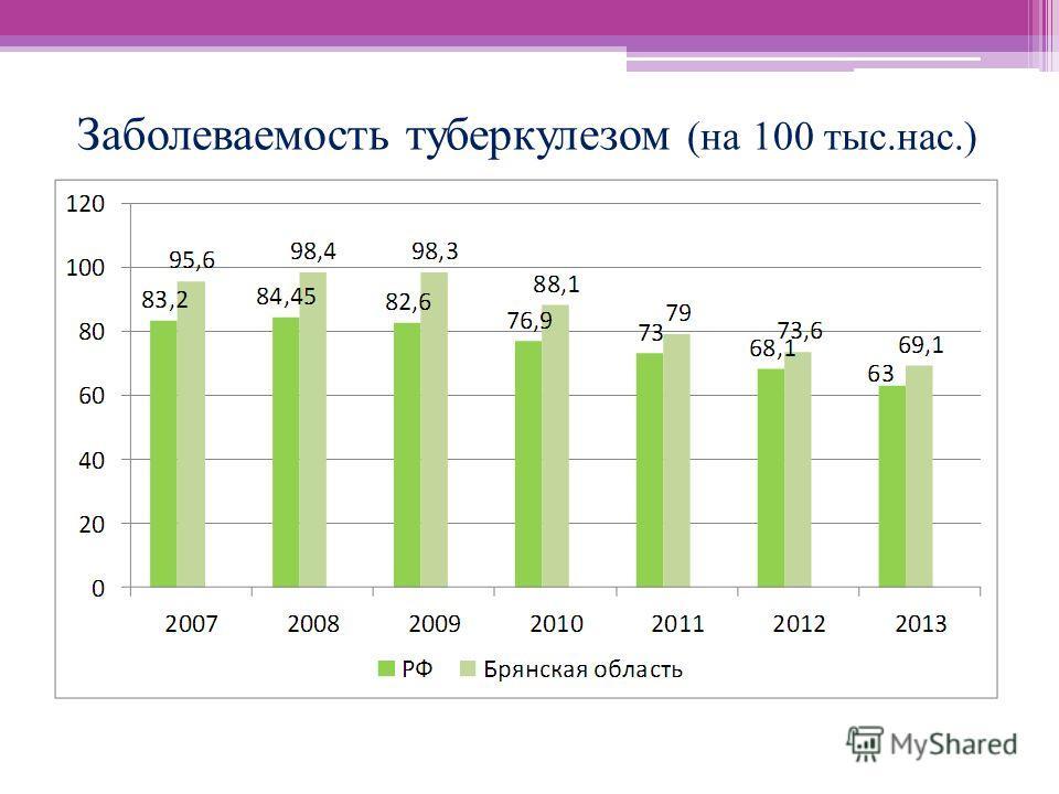 Заболеваемость туберкулезом (на 100 тыс.нас.)