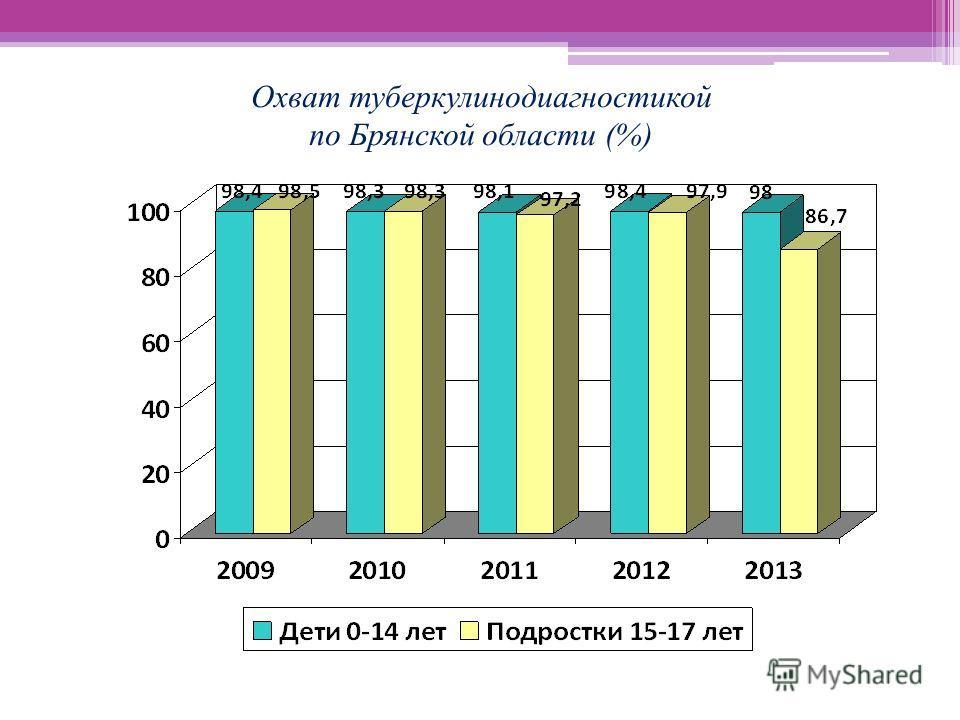 Охват туберкулинодиагностикой по Брянской области (%)
