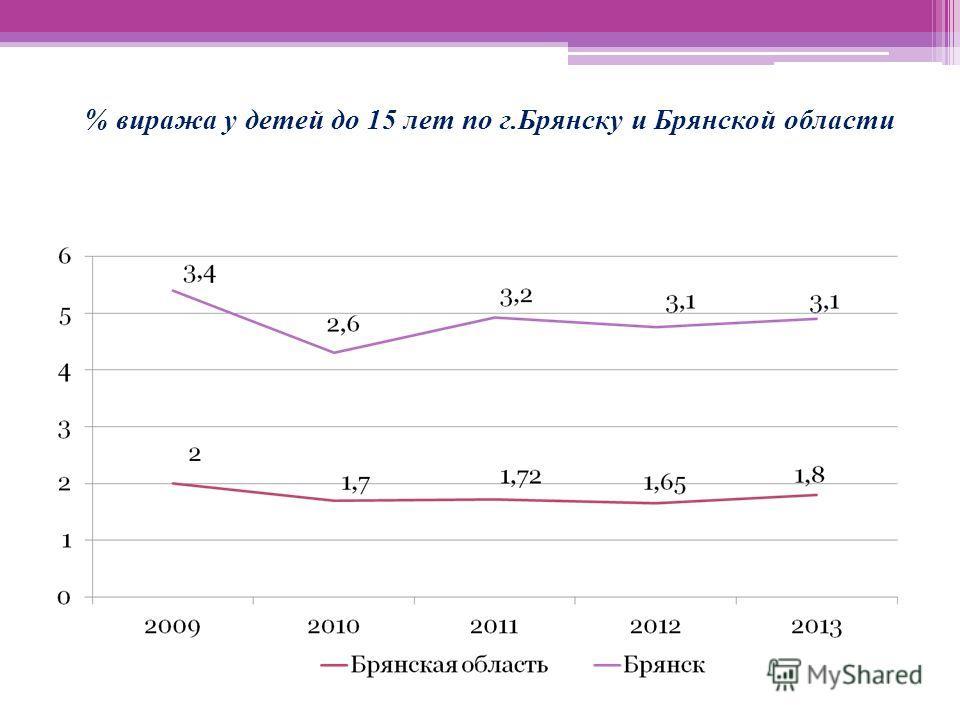 % виража у детей до 15 лет по г.Брянску и Брянской области