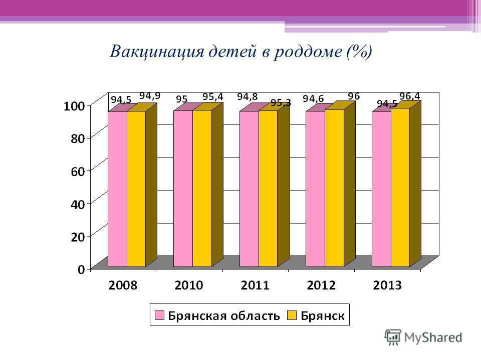 Вакцинация детей в роддоме (%)
