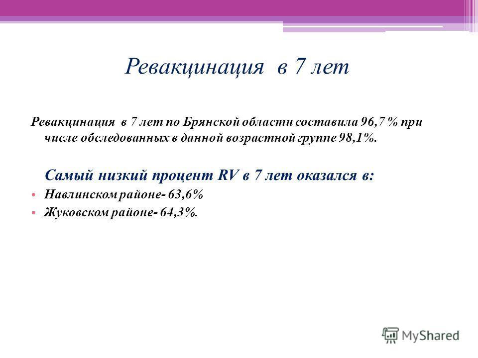 Ревакцинация в 7 лет Ревакцинация в 7 лет по Брянской области составила 96,7 % при числе обследованных в данной возрастной группе 98,1%. Самый низкий процент RV в 7 лет оказался в: Навлинском районе- 63,6% Жуковском районе- 64,3%.