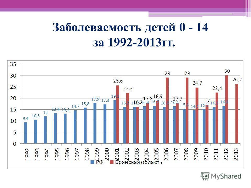 Заболеваемость детей 0 - 14 за 1992-2013гг.