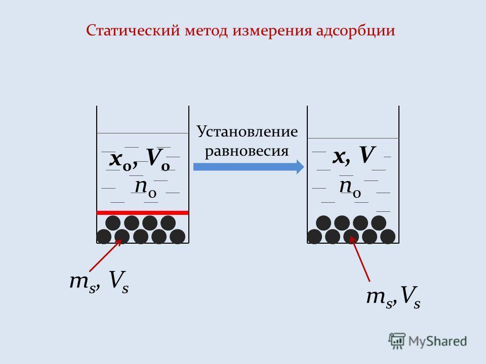 Статический метод измерения адсорбции m s, V s x 0, V 0 Установление равновесия x, V m s,V s n0n0 n0n0