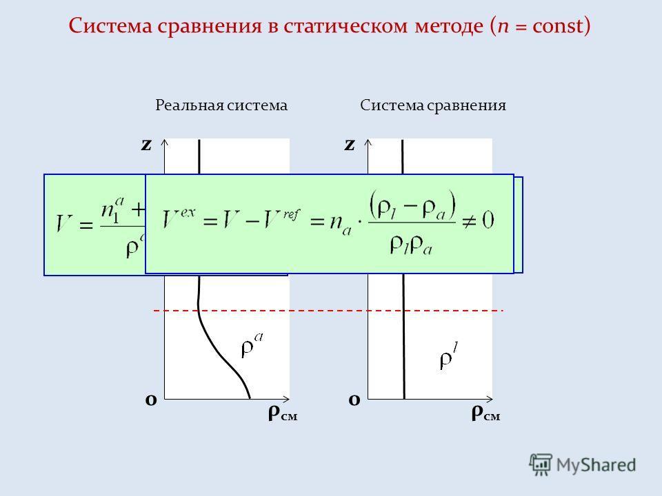 ρ см z 0 z 0 Cистема сравнения в статическом методе (n = const) Реальная системаСистема сравнения
