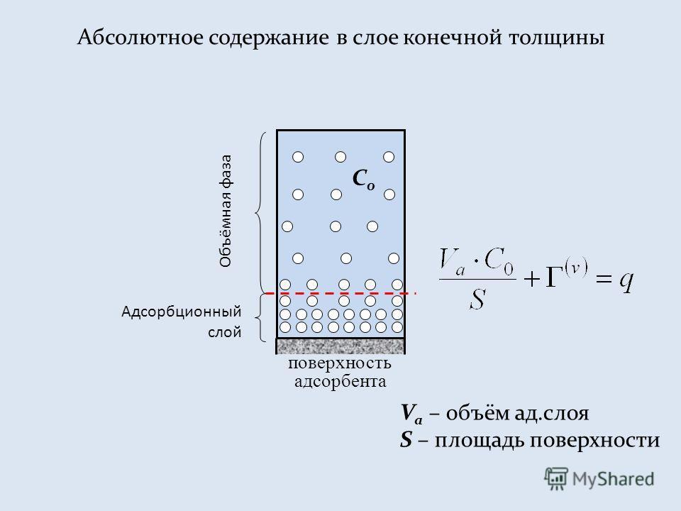 Абсолютное содержание в слое конечной толщины поверхность адсорбента Объёмная фаза Адсорбционный слой V а – объём ад.слоя S – площадь поверхности C0C0