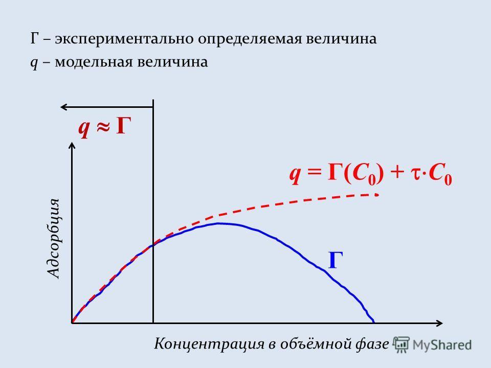 Г – экспериментально определяемая величина q – модельная величина Концентрация в объёмной фазе Адсорбция Г q = Г(С 0 ) + С 0 q Г