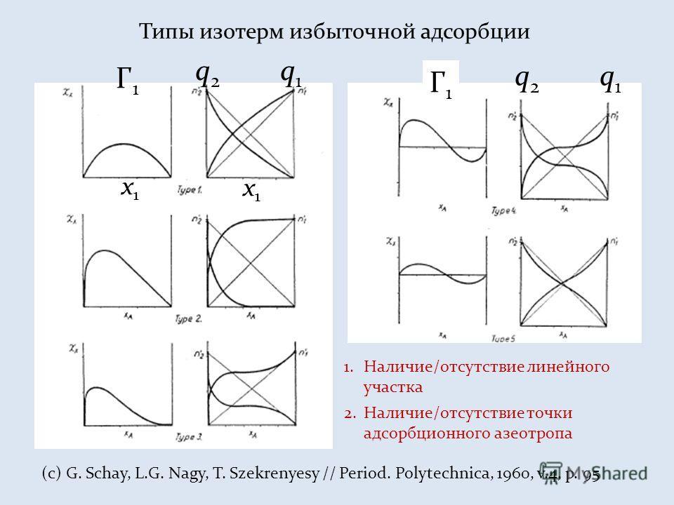 Типы изотерм избыточной адсорбции (c) G. Schay, L.G. Nagy, T. Szekrenyesy // Period. Polytechnica, 1960, v.4, p. 95 Г1Г1 q 2 q 1 x1x1 x1x1 Г1Г1 1.Наличие/отсутствие линейного участка 2.Наличие/отсутствие точки адсорбционного азеотропа q 2 q 1