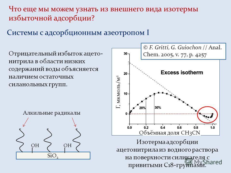 Что еще мы можем узнать из внешнего вида изотермы избыточной адсорбции? Системы с адсорбционным азеотропом I Объёмная доля CH3CN Г, мкмоль/м 2 © F. Gritti, G. Guiochon // Anal. Chem. 2005, v. 77, p. 4257 Отрицательный избыток ацето- нитрила в области