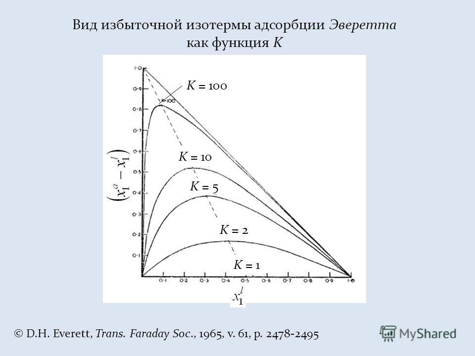 K = 2 K = 1 K = 10 K = 5 K = 100 Вид избыточной изотермы адсорбции Эверетта как функция K © D.H. Everett, Trans. Faraday Soc., 1965, v. 61, p. 2478-2495
