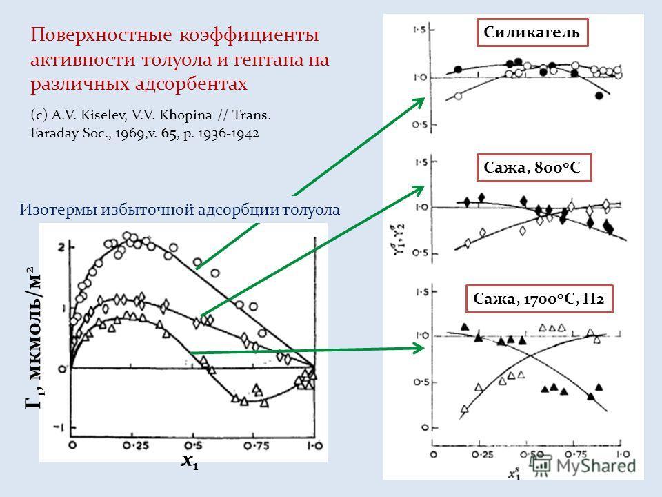 Поверхностные коэффициенты активности толуола и гептана на различных адсорбентах (с) A.V. Kiselev, V.V. Khopina // Trans. Faraday Soc., 1969,v. 65, p. 1936-1942 x1x1 Г 1, мкмоль/м 2 Изотермы избыточной адсорбции толуола Силикагель Сажа, 800 о С Сажа,