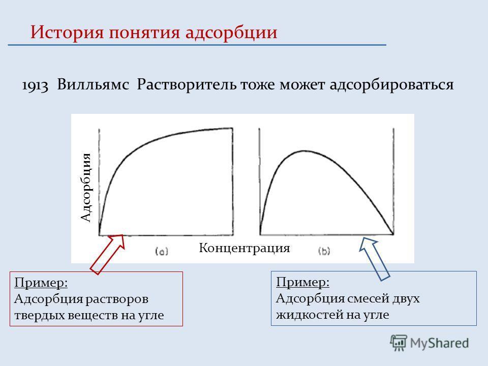 История понятия адсорбции 1913 Вилльямс Растворитель тоже может адсорбироваться Концентрация Адсорбция Пример: Адсорбция растворов твердых веществ на угле Пример: Адсорбция смесей двух жидкостей на угле