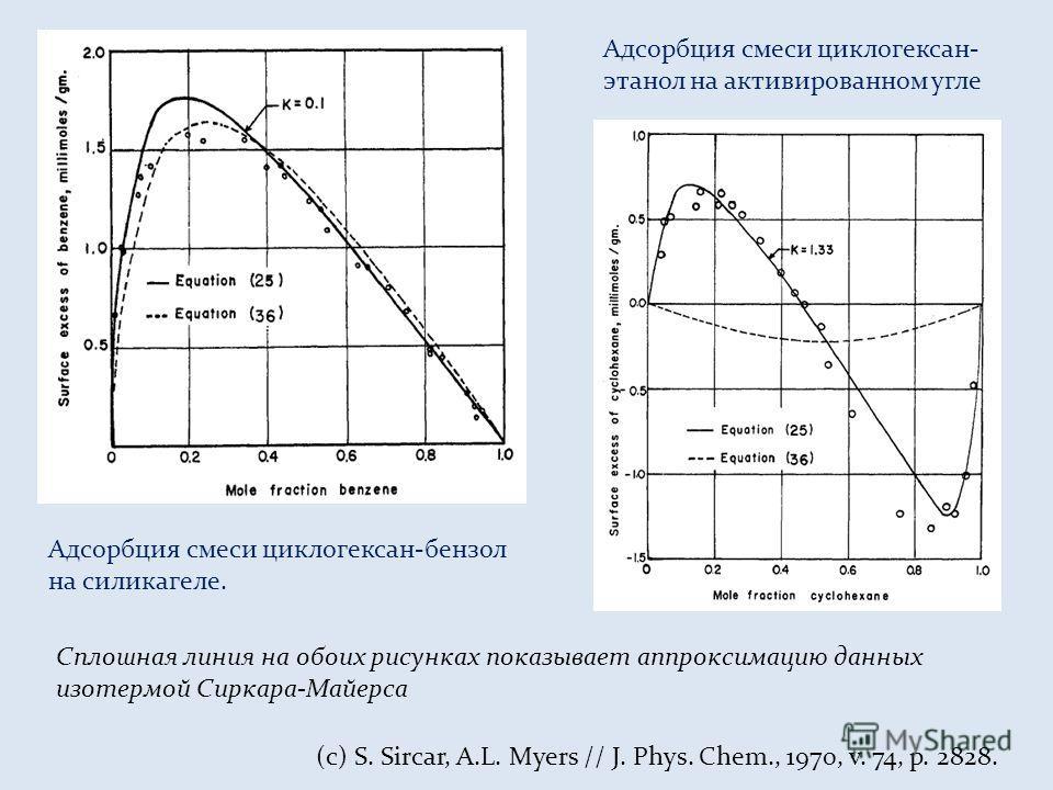 Адсорбция смеси циклогексан-бензол на силикагеле. Адсорбция смеси циклогексан- этанол на активированном угле (с) S. Sircar, A.L. Myers // J. Phys. Chem., 1970, v. 74, p. 2828. Сплошная линия на обоих рисунках показывает аппроксимацию данных изотермой