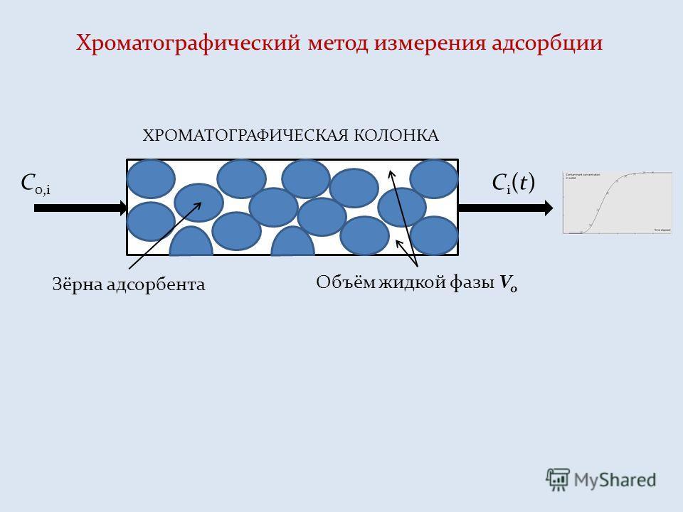 Зёрна адсорбента Объём жидкой фазы V o ХРОМАТОГРАФИЧЕСКАЯ КОЛОНКА С 0,i Сi(t)Сi(t) Хроматографический метод измерения адсорбции