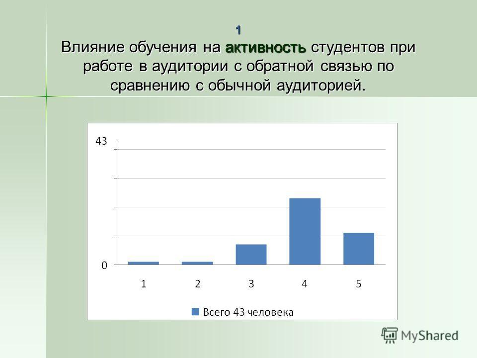 1 Влияние обучения на активность студентов при работе в аудитории с обратной связью по сравнению с обычной аудиторией.