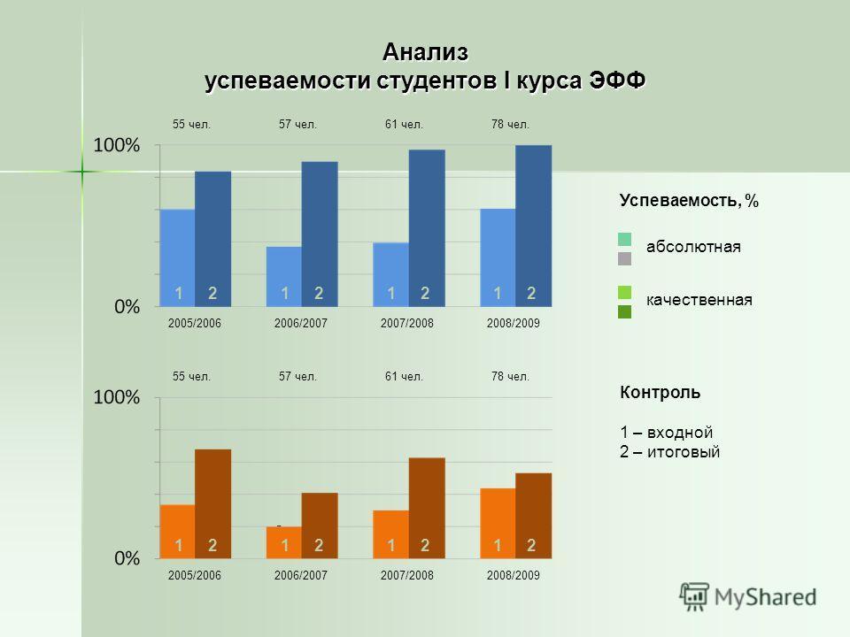 Анализ успеваемости студентов I курса ЭФФ Успеваемость, % абсолютная качественная Контроль 1 – входной 2 – итоговый 1212 2005/20062006/20072007/20082008/2009 2005/20062006/20072007/20082008/2009 12121212 12121212 55 чел.57 чел.61 чел.78 чел. 55 чел.5