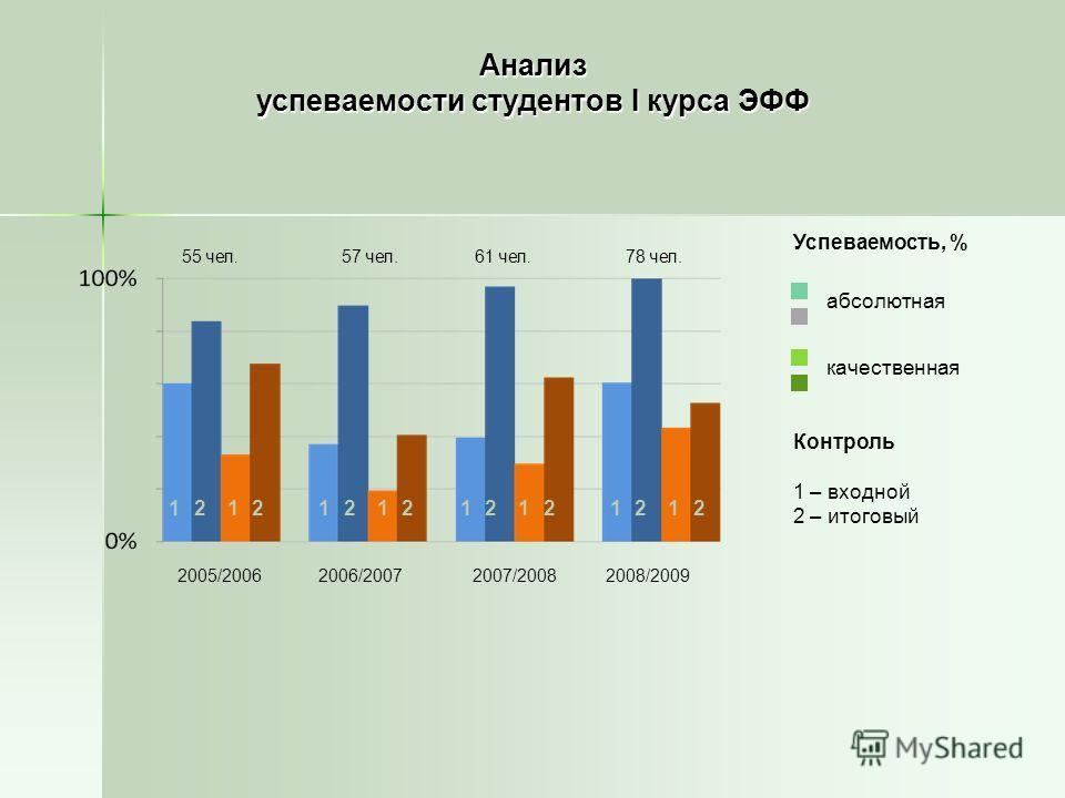 Анализ успеваемости студентов I курса ЭФФ Успеваемость, % абсолютная качественная Контроль 1 – входной 2 – итоговый 2005/20062006/20072007/20082008/2009 12 55 чел. 57 чел.61 чел. 78 чел. 12121212121212