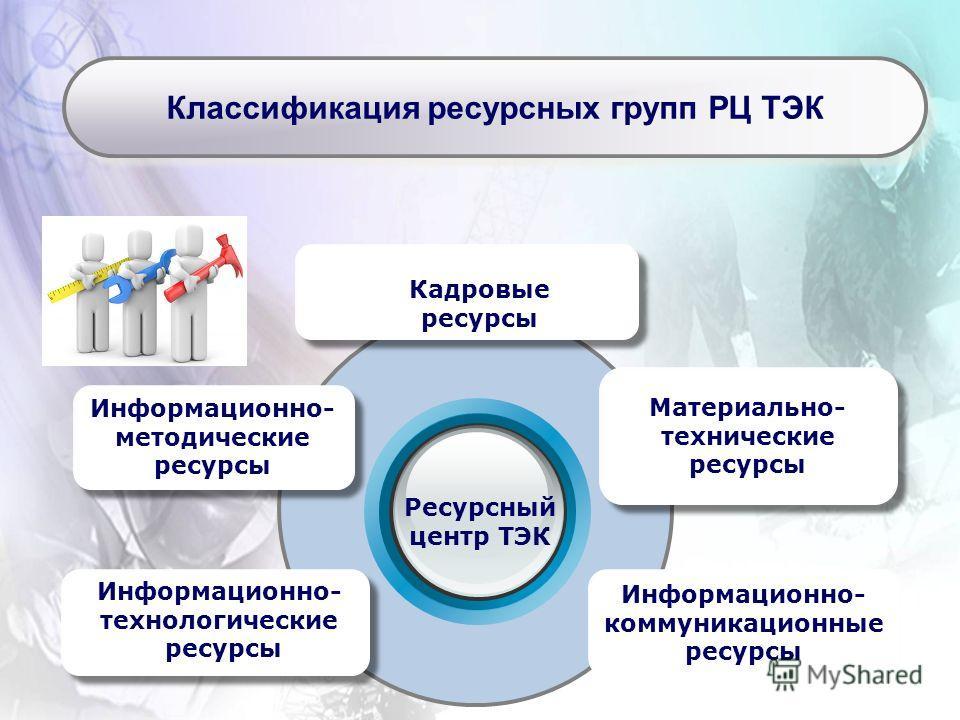 Ресурсный центр ТЭК Информационно- методические ресурсы Информационно- коммуникационные ресурсы Материально- технические ресурсы Информационно- технологические ресурсы Кадровые ресурсы Классификация ресурсных групп РЦ ТЭК