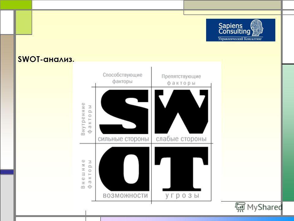 SWOT-анализ.