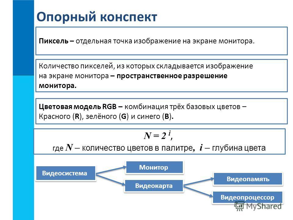 Пиксель – отдельная точка изображение на экране монитора. Видеосистема Монитор Видеокарта Опорный конспект Количество пикселей, из которых складывается изображение на экране монитора – пространственное разрешение монитора. Видеопамять Видеопроцессор