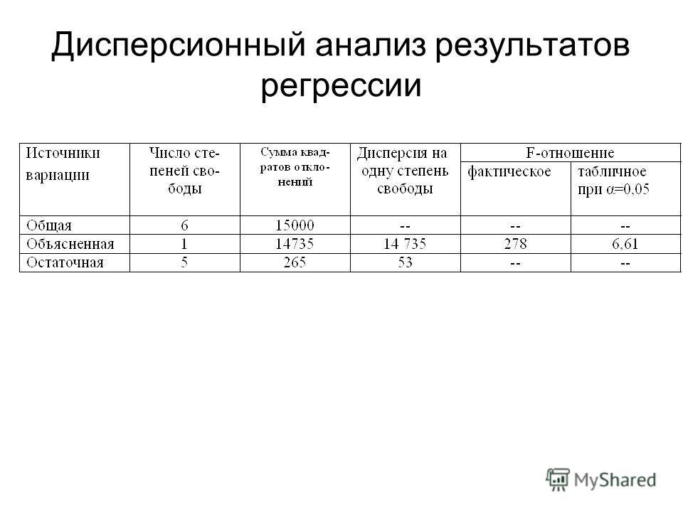 Дисперсионный анализ результатов регрессии