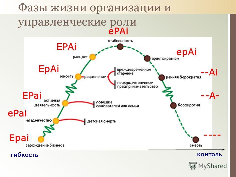 Фазы жизни организации и управленческие роли гибкость контоль Epai ePAi EPAi EpAi EPai ePai --A- --Ai epAi ----