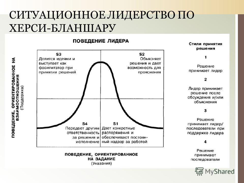 СИТУАЦИОННОЕ ЛИДЕРСТВО ПО ХЕРСИ-БЛАНШАРУ