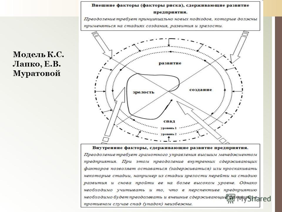 Модель К.С. Лапко, Е.В. Муратовой