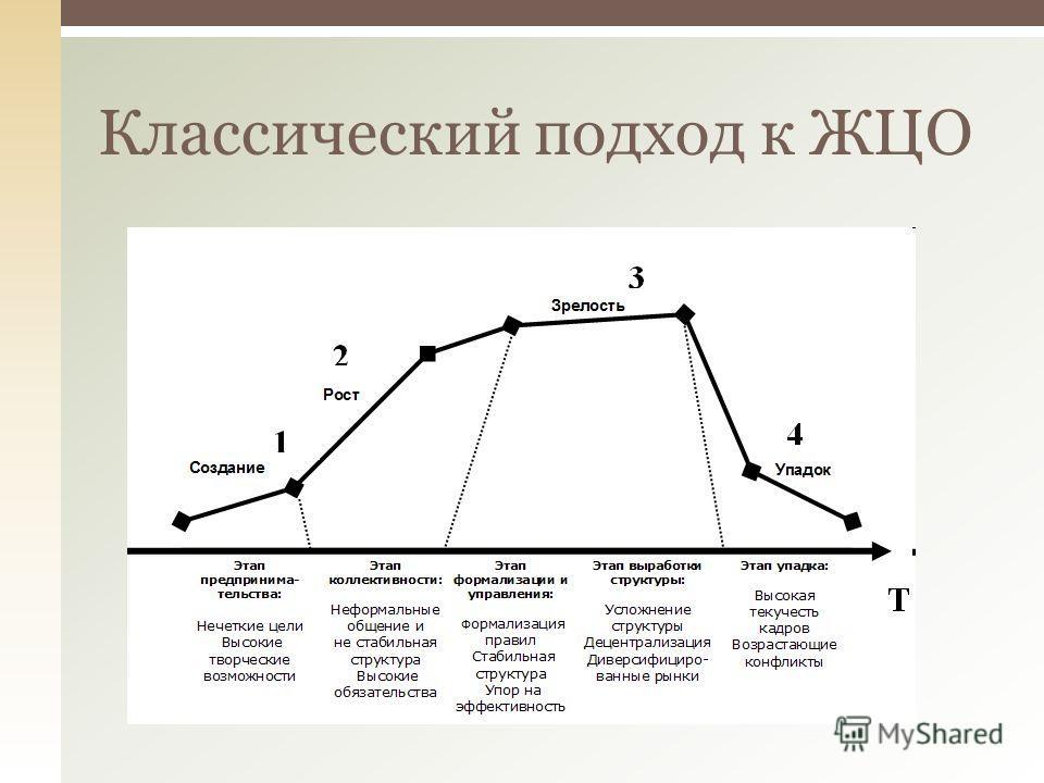 Классический подход к ЖЦО